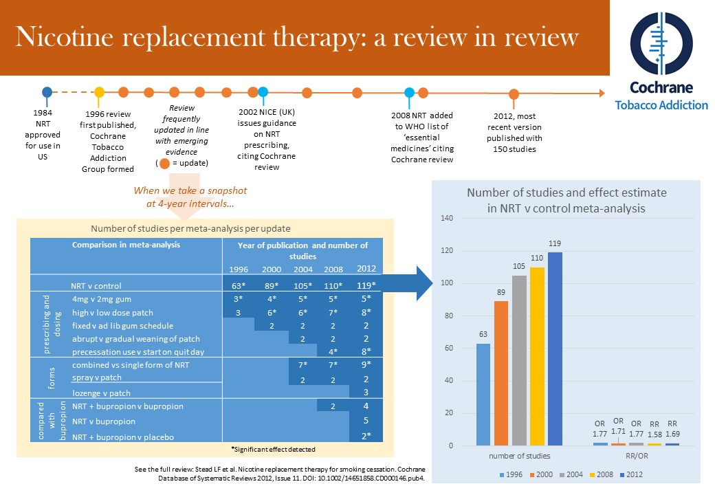 Jamie Hartmann-Boyce: Nicotine replacement therapy—the