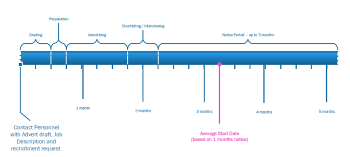 Recruit_timeline